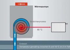 Кое прави термопомпите най-екологичните уреди за отопление